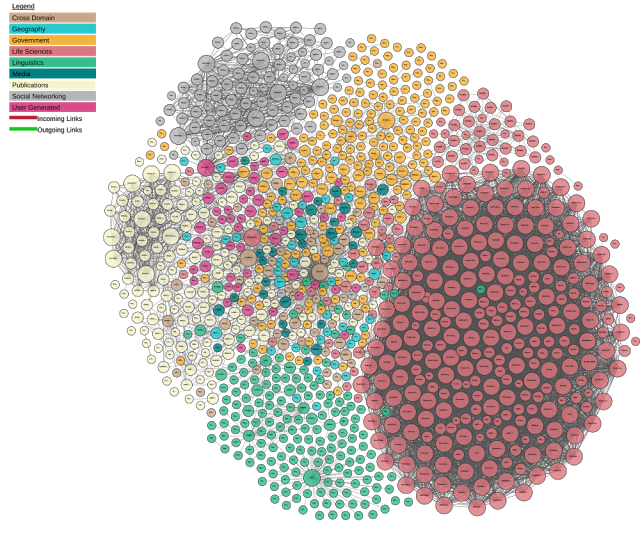 linked data interactive image